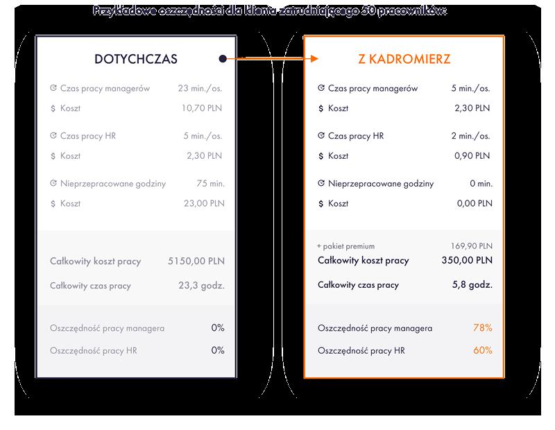 Przykładowe oszczędności dla klienta zatrudniającego 50 pracowników